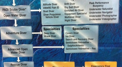 Photo of Beach Scuba Center at 28860 Old Town, Temecula, CA 92590, United States